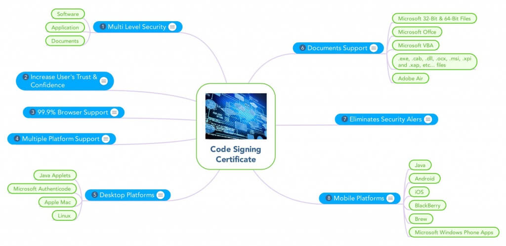 Code Signing Certificate Security For Software And Application