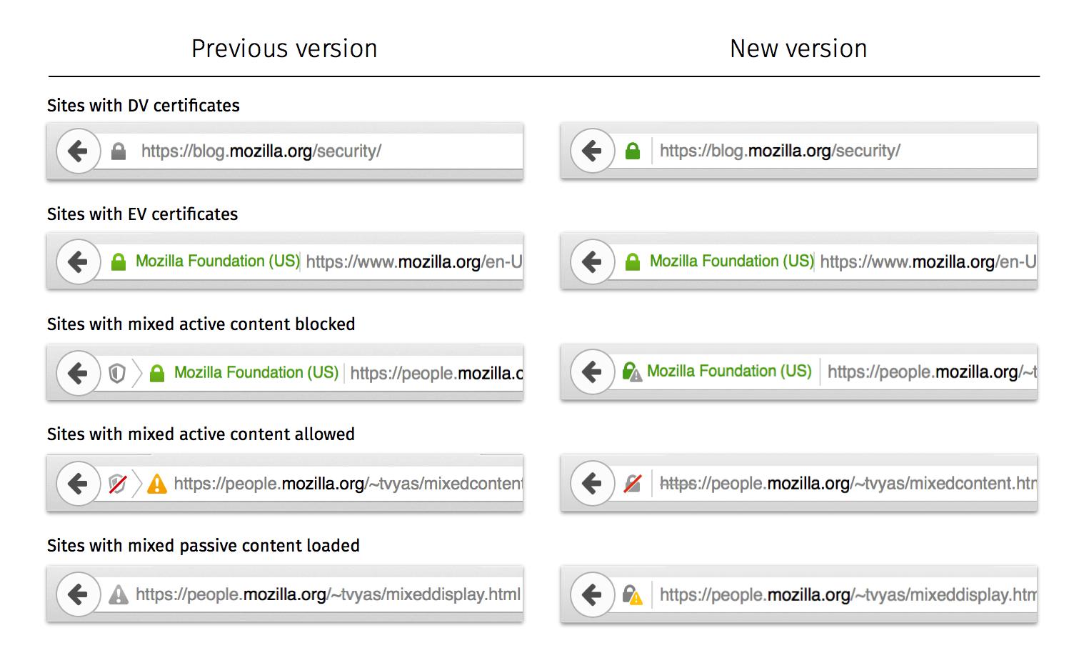 Mozilla firefox 44 with better ssl error symbols learn it firefox 44 new ssl errors xflitez Images