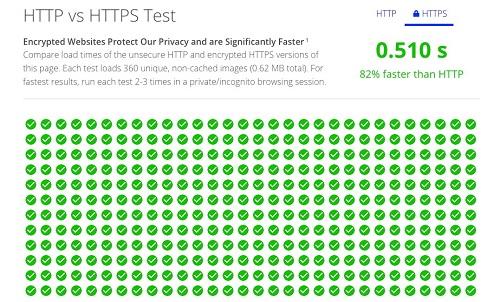 HTTP vs HTTPS Result