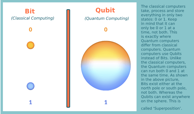 bit vs qubit