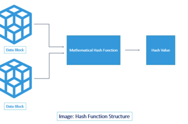 hashing function structure