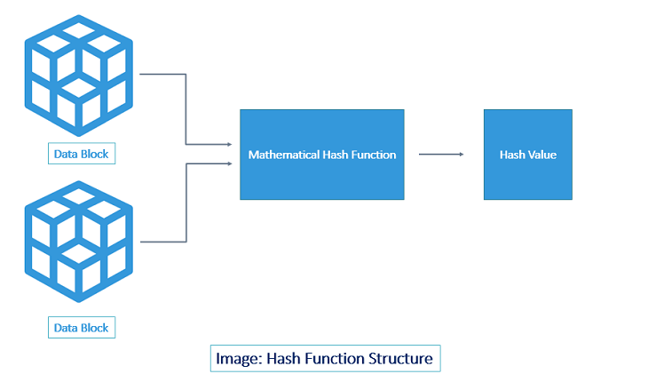 Decoded: Examples of How Hashing Algorithms Work