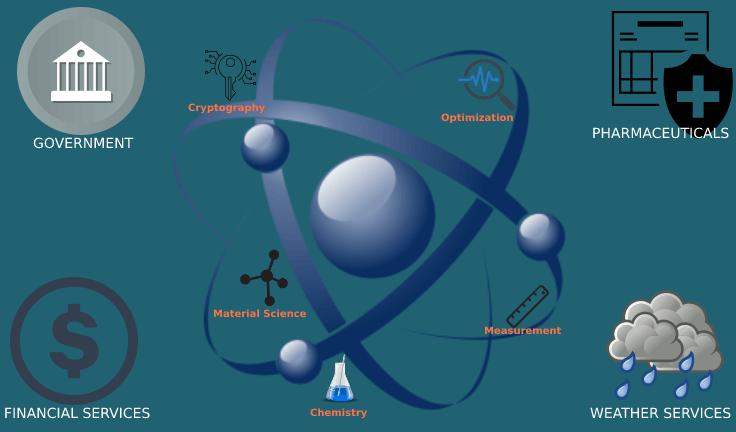 impact of quantum computing
