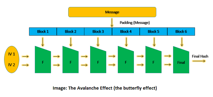 the avalanche effect in hashing