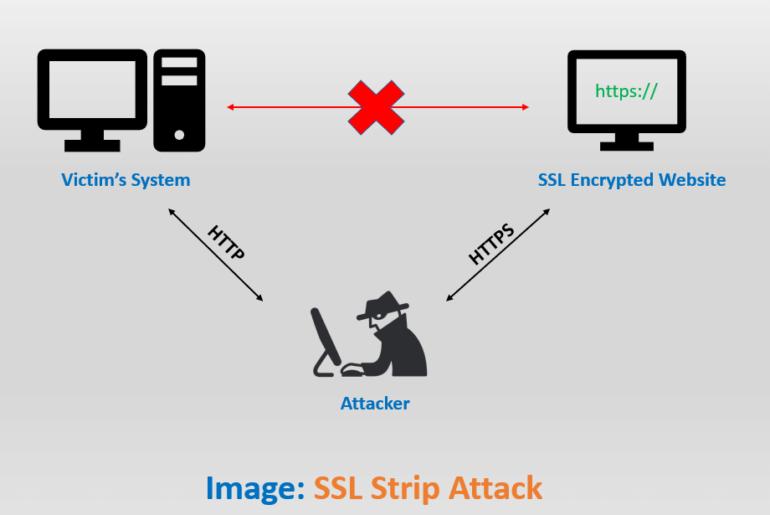 ssl strip attack