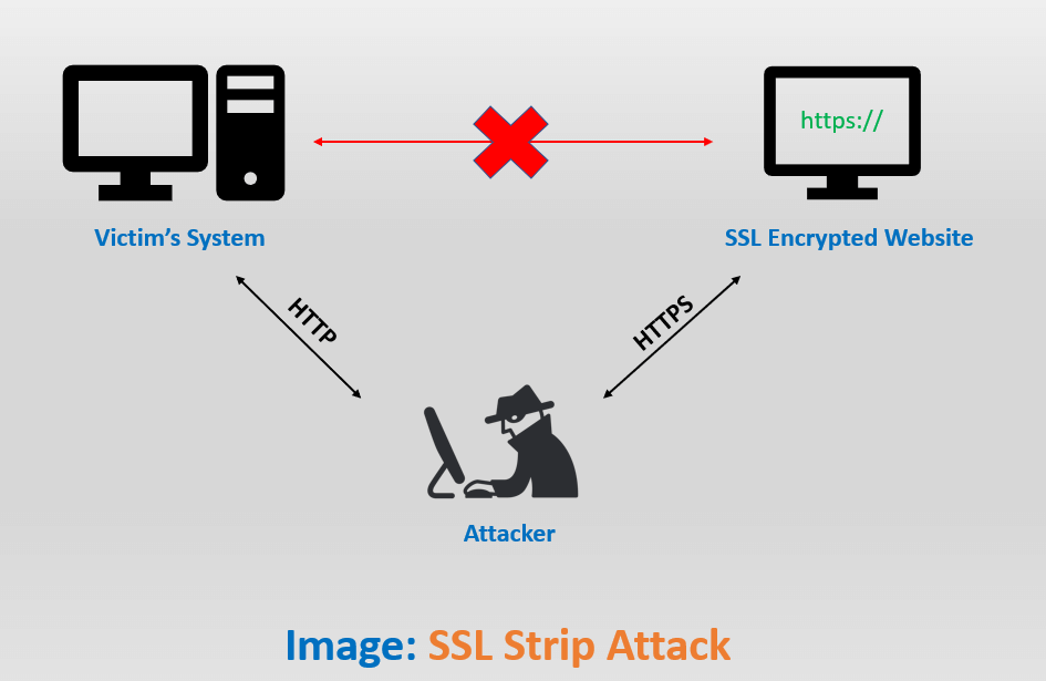 ssl strip attack