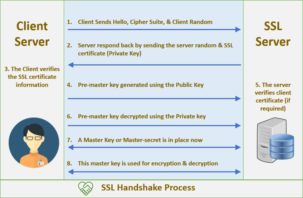 ssl tls handshake process - how does tls work