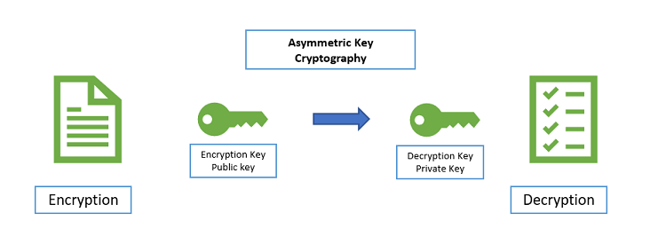what is asymmetric encryption read symmetric vs asymmetric