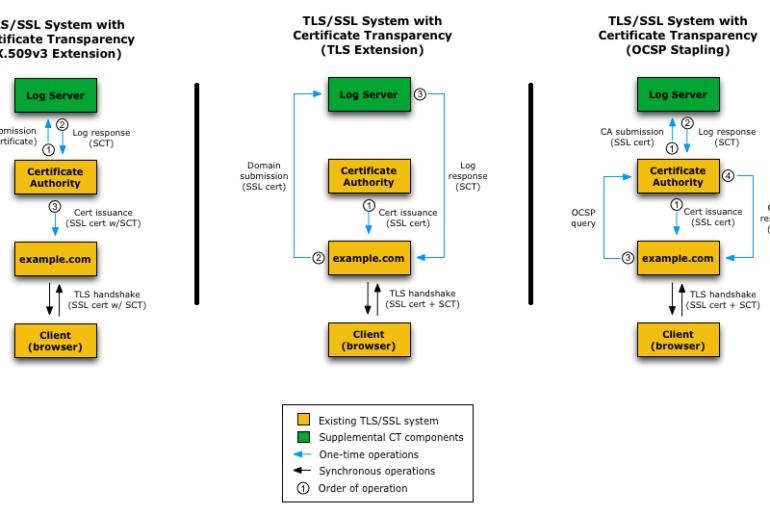 SSL/TLS Certificate Transparency Methods