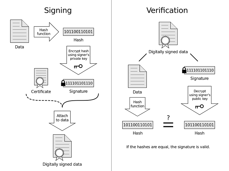 how do digital signatures and digital certificates work together in ssl