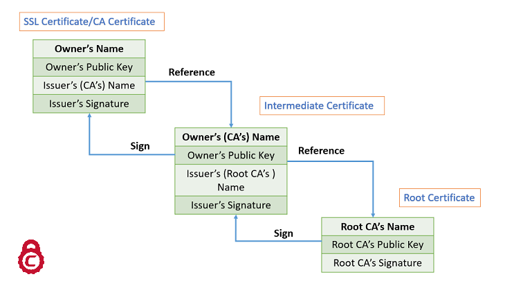 comodo root certificate and intermediate certificate