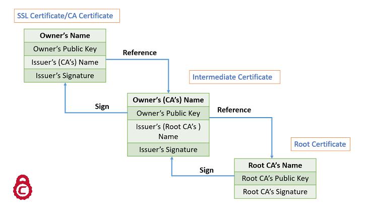 certificate root intermediate comodo certificates signing install understanding