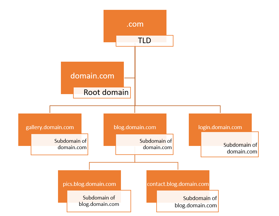 subdomain hierarchy