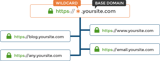 where can I get the cheapest wildcard ssl