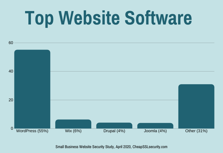 Top Website Software Data