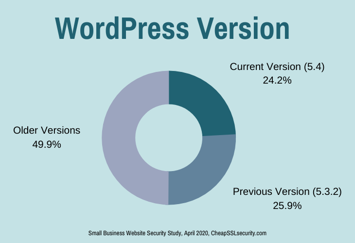 WordPress Version Data