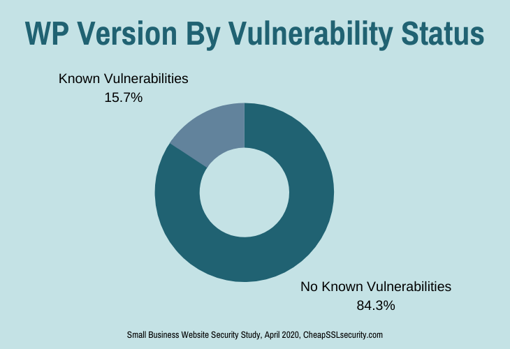 WordPress Version by Vulnerability