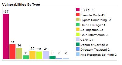 Drupal vulnerability types