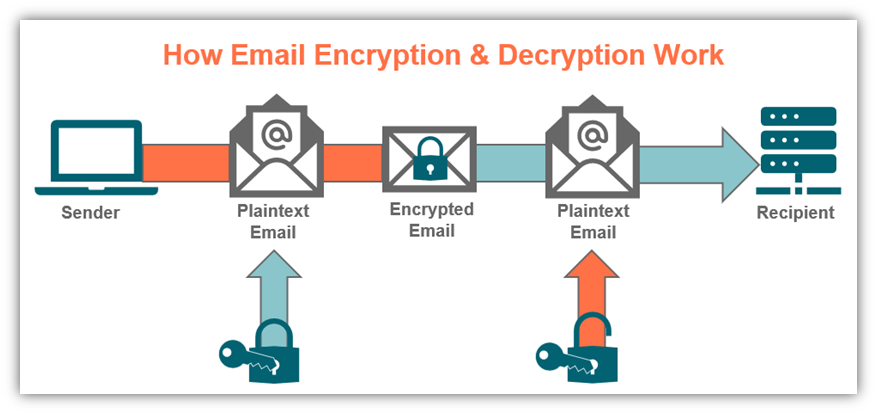 S/MIME certificate graphic that illustrates how the S/MIME email encryption & decryption work with public and private keys