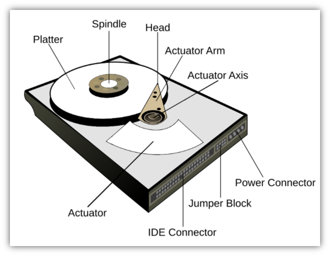 Best way to destroy a hard drive graphic: An illustration that breaks down the different components of a hard drive and uses labels to name them.