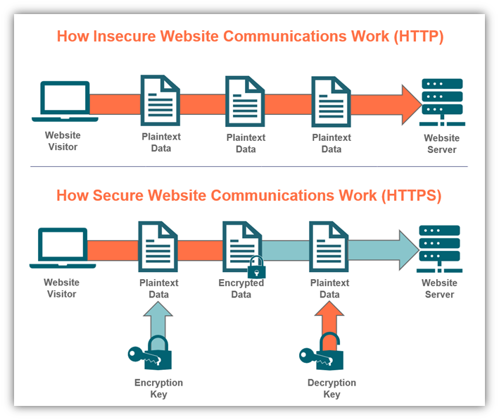 HTTP vs HTTPS comparison graphic featuring two diagrams that showcase HTTP works and how HTTPS works.