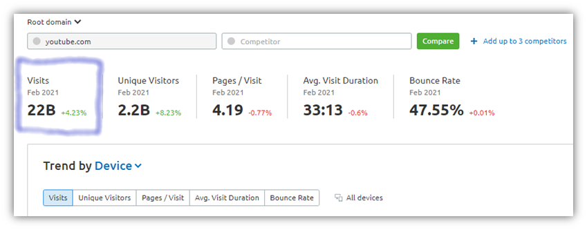 what is typosquatting example: A screenshot from SEMRUSH of YouTube.com that shows its web traffic statistics