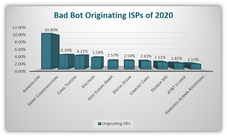 """Types of malware graphic: A bar chart showing the ISPs that Imperva says had the highest number of """"bad bots"""" in 2020"""