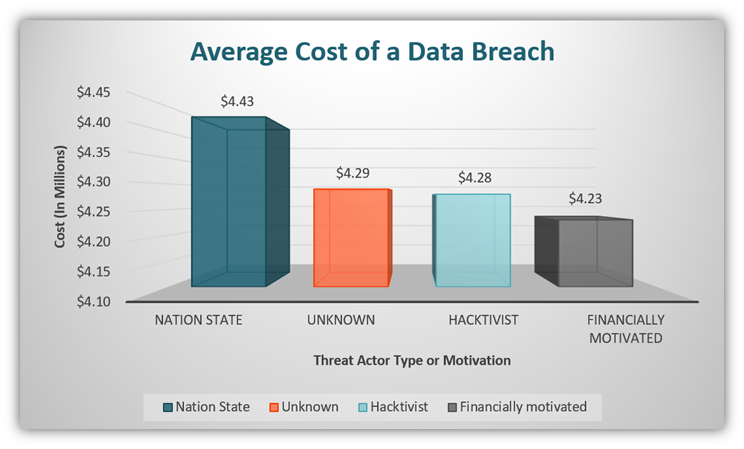 A bar chart showing the average cost of a data breach according to the type of threat actor. This chart use data from IBM's Cost of a Data Breach Report 2020.