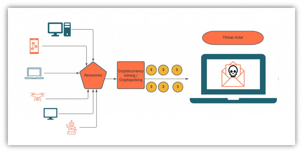 Types of malware graphic: An illustration that shows how infected devices are used for cryptojacking.