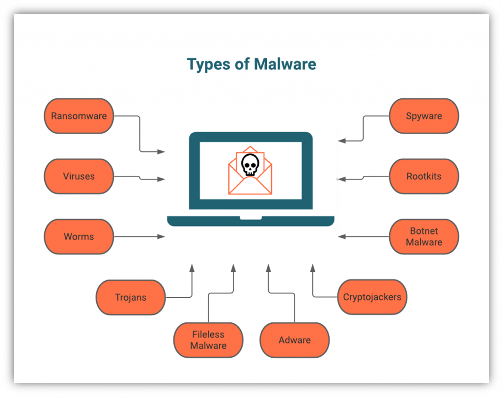An illustration of the different categories or types of malware