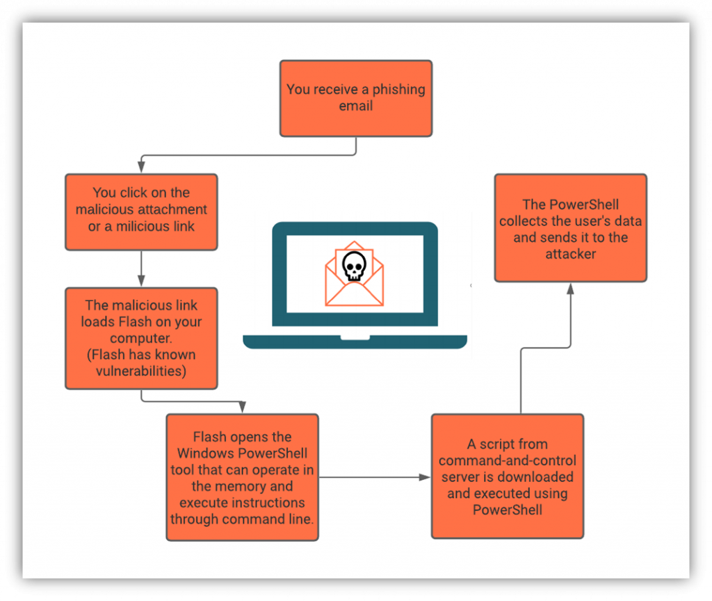 A graphic illustrating how a fileless malware attack works