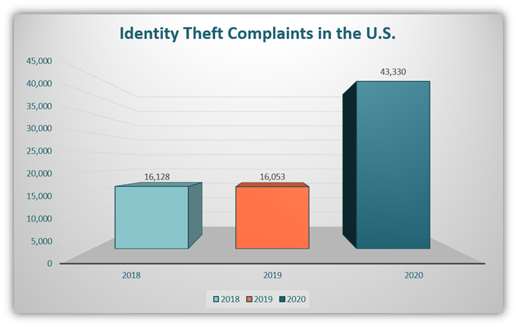 A bar chart using FBI IC3 2020 data that shows the drastic jump in identity theft complaints from victims in the U.S. public