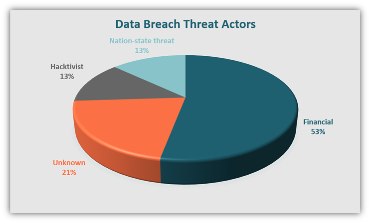 A pie chart showing the breakdown of data breaches by threat actor, according to data from IBM's Cost of a Data Breach Report 2020.