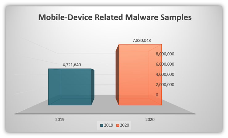 Malware attack chart shows the increase in mobile device malware samples detected, according to data from Trend Micro's 2020 Annual Cybersecurity Report.