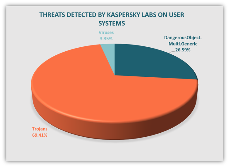 Types of malware graphic: A pie chart that breaks down Kaspersky threat detections by malware types.