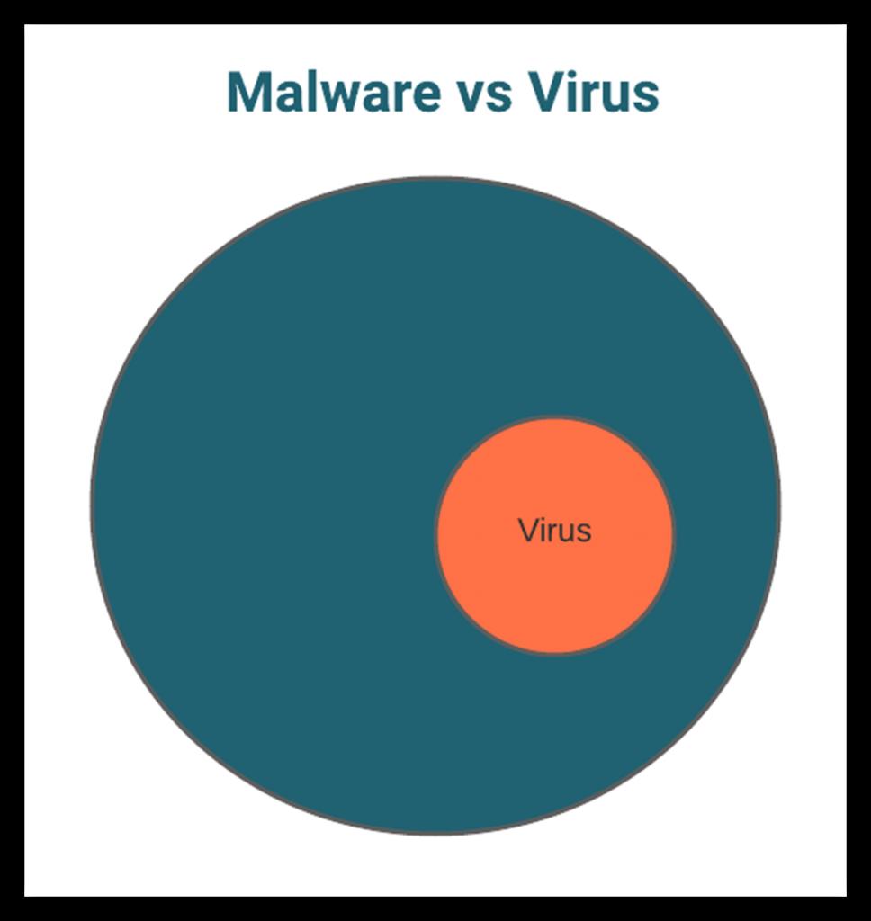 Malware vs virus graphic: a Venn diagram that illustrates viruses are a type of malware