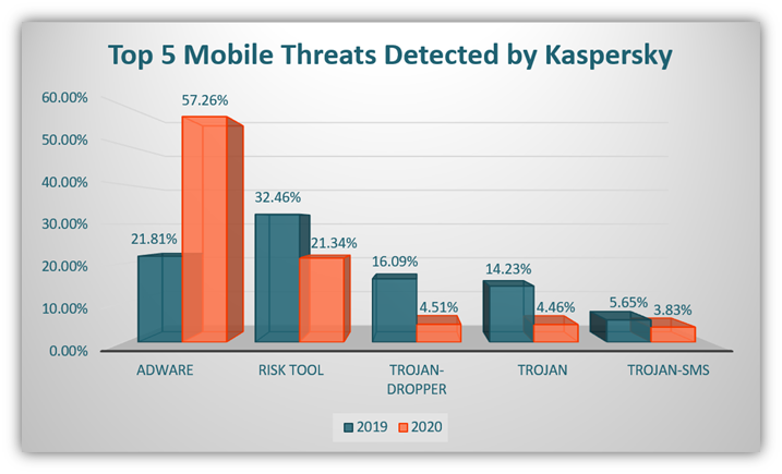 A chart using Kaspersky data illustrating top mobile threats, including multiple types of malware