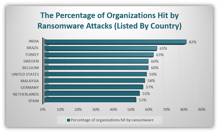 A bar chart (using data from Sophos) that shows the breakdown of the top 10 countries that experienced the highest numbers of ransomware attacks against organizations