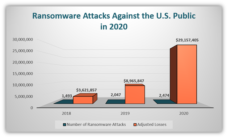 This bar chart shows the number of ransomware attack complaints that were reported between 2018 and 2020, along with the losses that resulted from them.