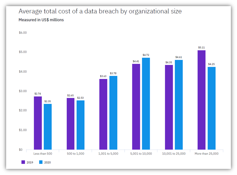 Small business cyber security graphic: This IBM 2020 bar chart showcases the average total cost of a data breach in comparison to the size of the affected organization