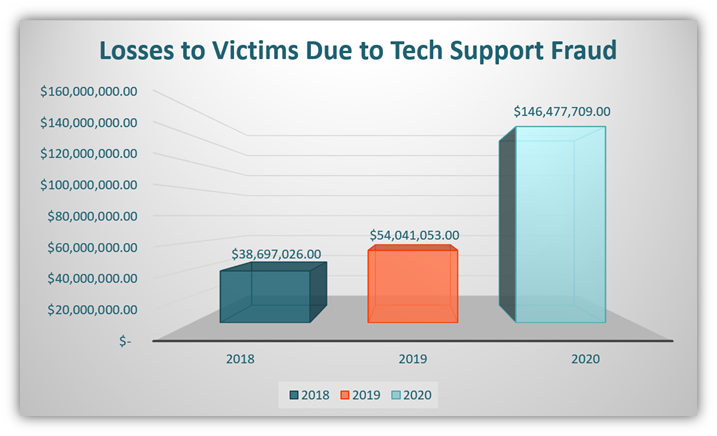 A chart using FBI IC3 data that showcases the increase in losses due to tech support fraud