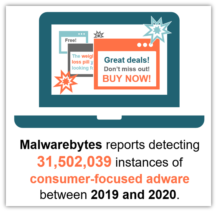 An adware statistics graphic that highlights data from Malwarebytes