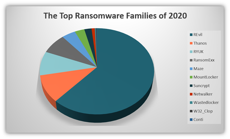 Types of malware graphic: This pie chart breaks down the top ransomware families of 2020