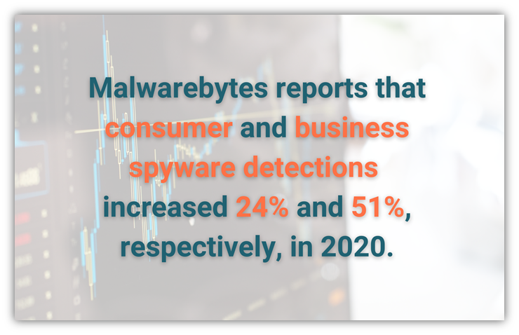 Types of malware graphic: A spyware statistics graphic using data from Malwarebytes