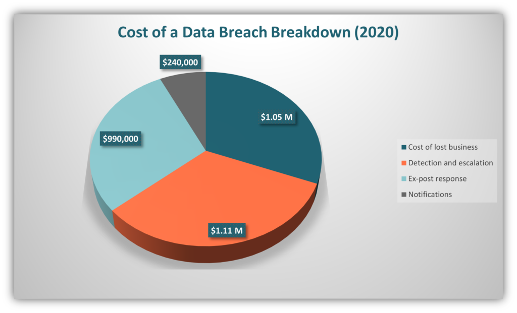 A pie chart of data from IBM's Cost of a Data Breach 2020 report that breaks down the cost of an average data breach.