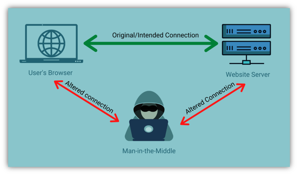 A man-in-the-middle attack diagram that illustrations how bad guys can intercept insecure connections to infect devices with malware
