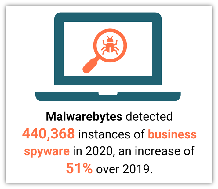 A spyware graphic that includes data from Malwarebytes regarding business spyware detections
