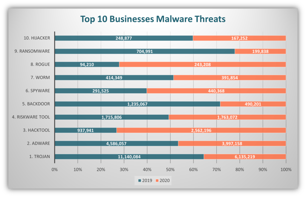 A chart using data from Malwarebytes that showcases the top 10 types of malware threats to businesses