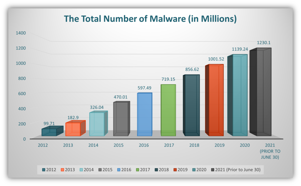"""A malware bar chart using data from AV-Test Institute for the article """"what is malware and what does it do?"""""""