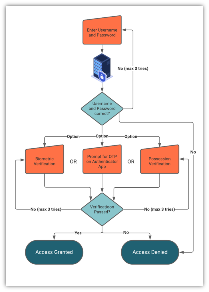 A diagram that demonstrates how two factor authentication works